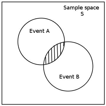 venn diagrams  probability  part 1  by openstax