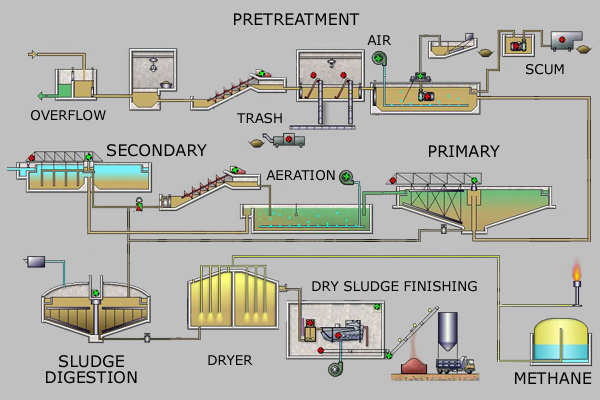 Process Flow Diagram for a typical large-scale treatment plant