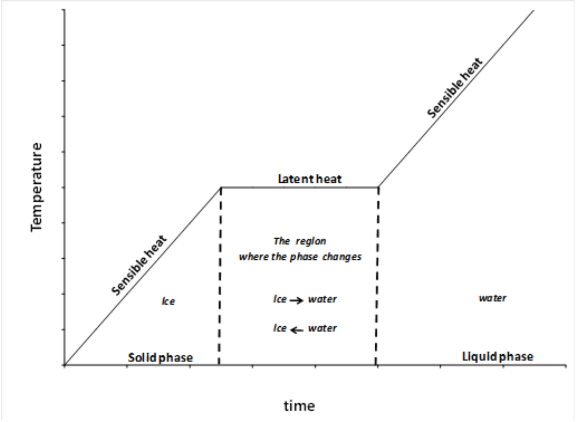 Phase Change Diagram For Wax Diy Enthusiasts Wiring Diagrams