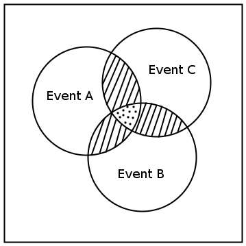 Mutually Exclusive Events Use A Venn Diagram To Represent The