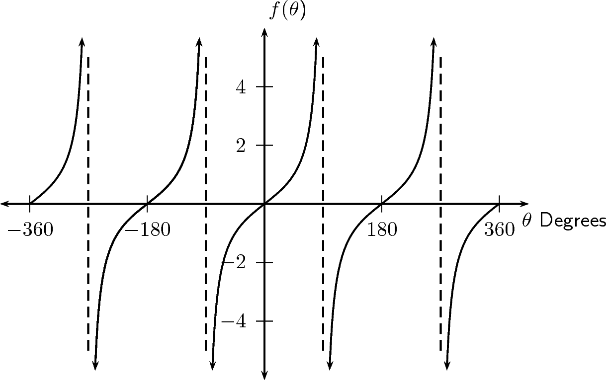 graph of tan - 1219×765