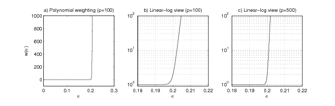 This image contains three graphs. The first graph represents Polynomial weighting (p=100). The second graph represents Linear-log view (p=100), and the third graph represents Linear-log view (p=500). The x-axis is labeled ε for all of these graphs, and the y-axis is labeled w(ε).