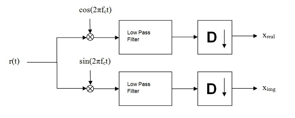 0 1 Quadrature Amplitude Modulation  Qam  By Openstax