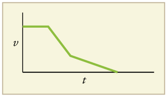 Line graph of velocity versus time. The line has three legs. The first leg is flat. The second leg has a negative slope. The third leg also has a negative slope, but the slope is not as negative as the second leg.