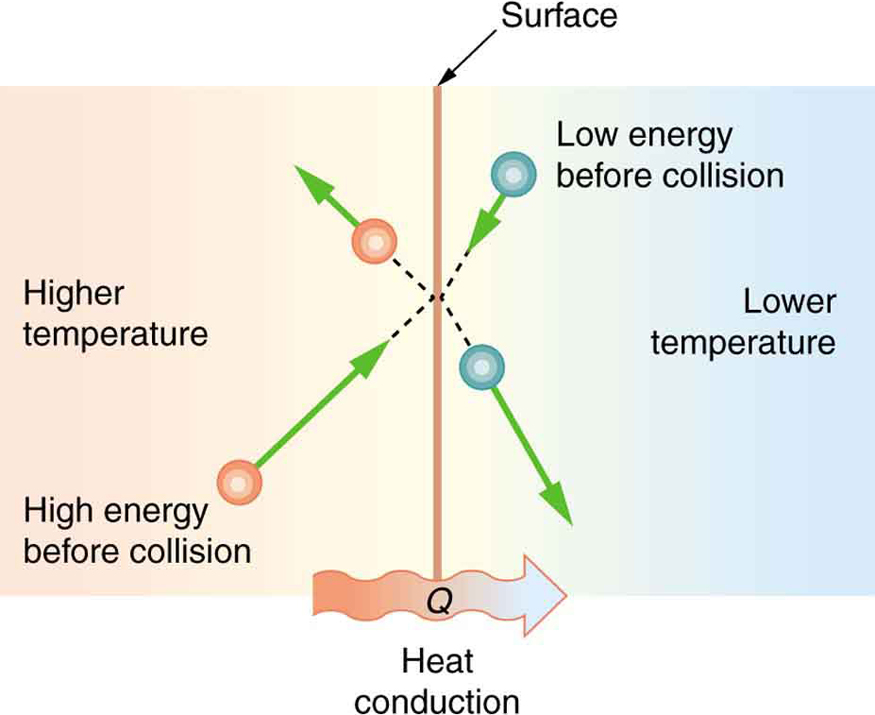 "The figure shows a vertical line labeled ""surface"" that divides the figure in two. Just below the line is a horizontal rightward wavy arrow labeled Q, heat conduction. The area left of the surface line is labeled higher temperature and the area right of the surface line is labeled lower temperature. One spherical object, labeled ""high energy before collision"" is on the left bottom side, with an arrow from it pointing to the right and up toward the vertical midpoint of the surface line. There is another spherical object at the top left side close to the surface line with an arrow from it pointing to the left and up. A third spherical object labeled ""low energy before collision"" appears on the right top side with an arrow pointing from it to the left and down toward the vertical midpoint of the surface line. There is a final spherical object at the lower right side close to the surface line with an arrow pointing from it to the right and down. There are dotted lines coming from all the four particles, merging at the midpoint on the surface line."
