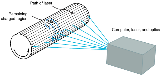 Laser Printers Applications Of Electrostatics By Openstax Page 2