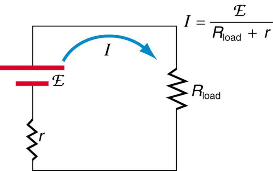 This schematic drawing of an electrical circuit shows an e m f, labeled as script E, driving a current through a resistive load R sub load and through the internal resistance r of the voltage source. The current is shown flowing in a clockwise direction from the positive end of the source.