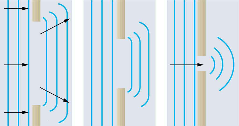 Three related diagrams showing how waves spread out when passing through various-size openings. The first diagram shows wavefronts passing through an opening that is wide compared to the distance between successive wavefronts. The wavefronts that emerge on the other side of the opening have minor bending along the edges. The second diagram shows wavefronts passing through a smaller opening. The waves experience more bending. The third diagram shows wavefronts passing through an opening that has a size similar to the spacing between wavefronts. These waves show significant bending.
