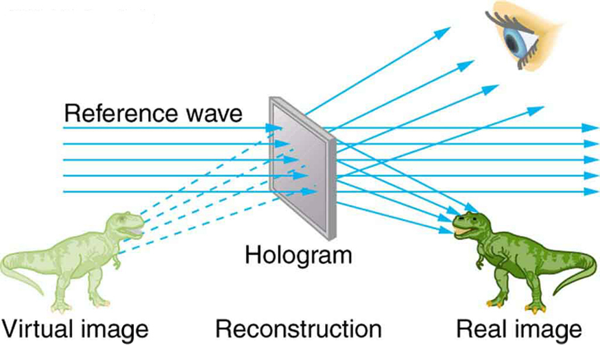 The figure shows a reference light wave passing through a hologram. An external eye sees the virtual image of a dinosaur created from the reflection of the real image of the dinosaur by the hologram.