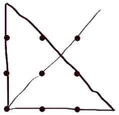 An array of 9 large dots, with an oversized line making a triangle partially outside the dot array and passing through every dot.
