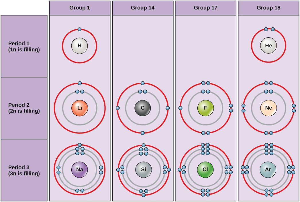 21 Atoms Isotopes Ions And Molecules The Building By Openstax