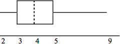 A box plot with a whisker between 2 and 3, a solid line at three, a dashed line at 4, a solid line at 5, and a whisker between 5 and 9.