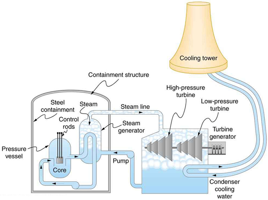 Maximum theoretical efficiency for a nuclear reactor by openstax diagram shows a schematic diagram of a pressurized water nuclear reactor and the steam turbines that ccuart Image collections