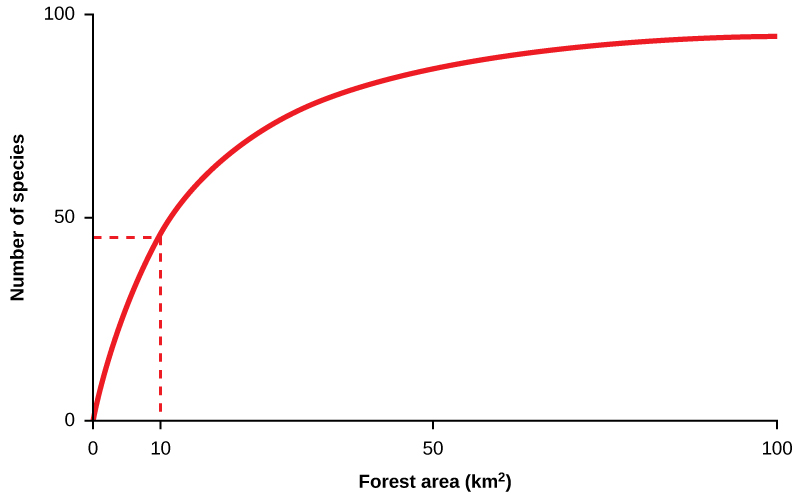 Changing human behavior preserving biodiversity by openstax page a line graph with number of species on the y axis and forest area in thecheapjerseys Images
