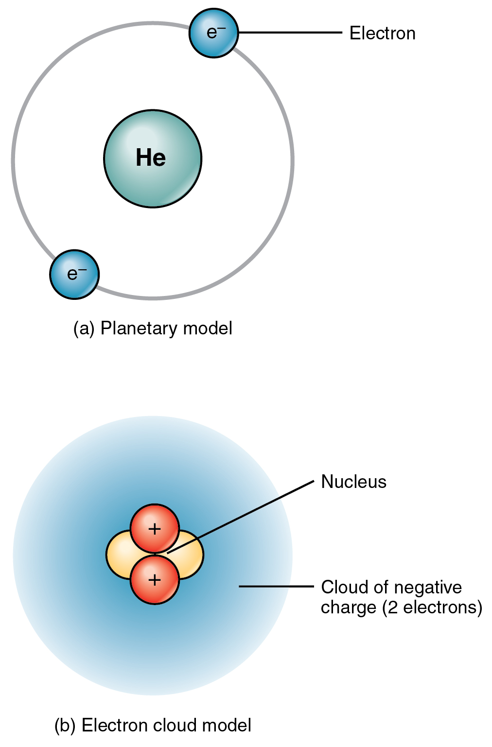 Atomic structure and energy by openstax page 227 quizover the top panel of this figure shows two electrons orbiting around the nucleus of a helium ccuart Image collections