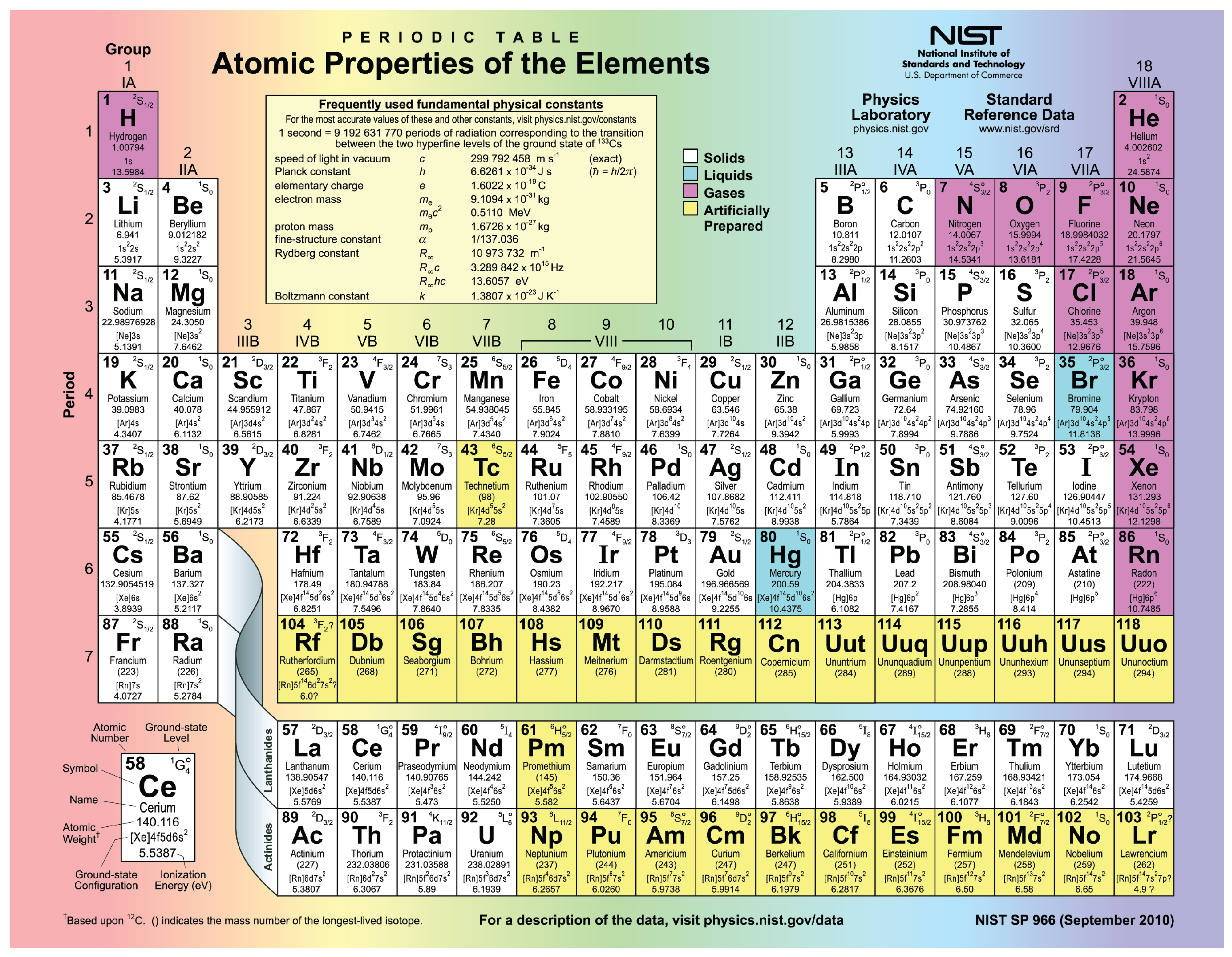 isotopes elements and atoms the building blocks of by openstax the periodic table of the elements - Periodic Table Of Elements Hd
