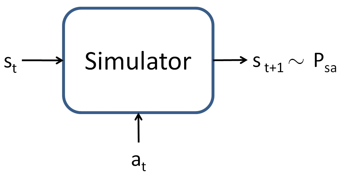 s_t and a_t enter into a simulator and the products are s_t+1 equivilant to P_sa