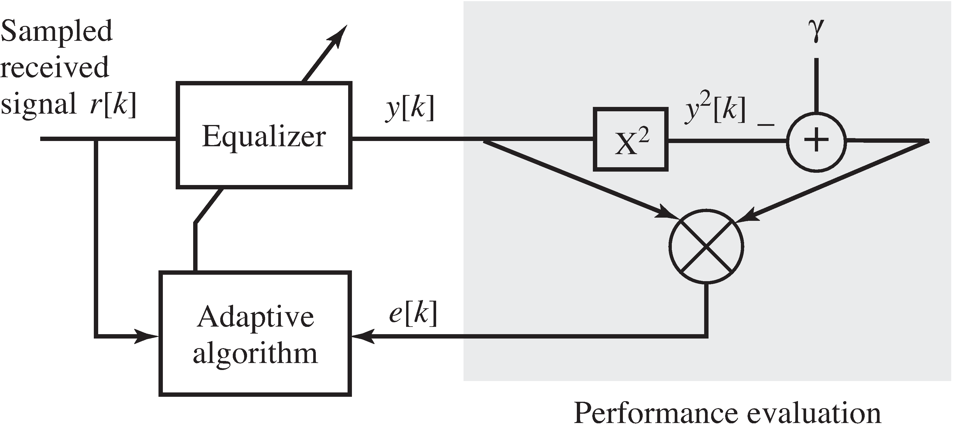 A dispersion-minimizing adaptive linear equalizer for binary data uses the difference between the square of the received signal and one to drive the adaptation of the coefficients of the equalizer.