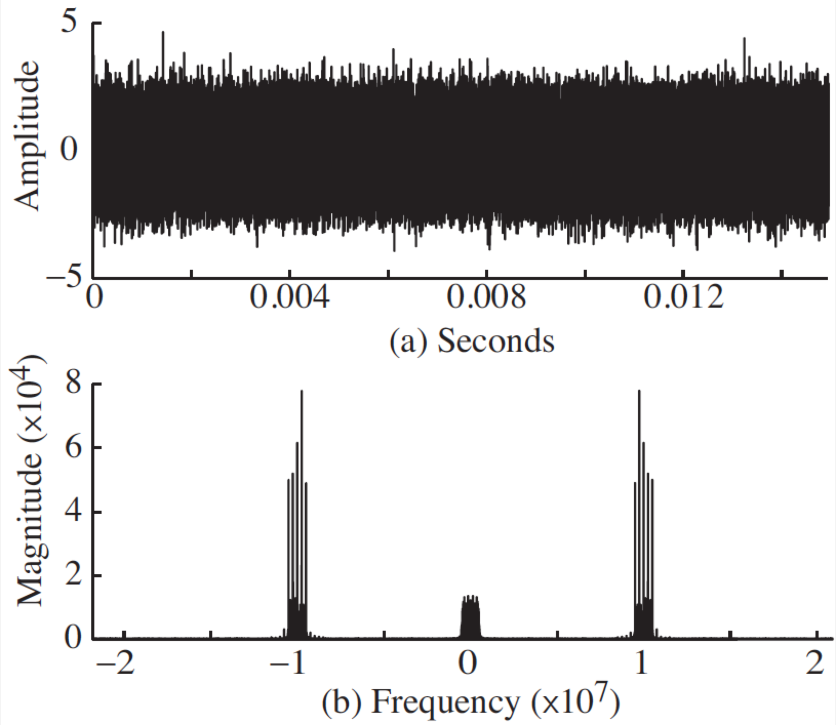 Magnitude Spectra of Received Signal r[l]