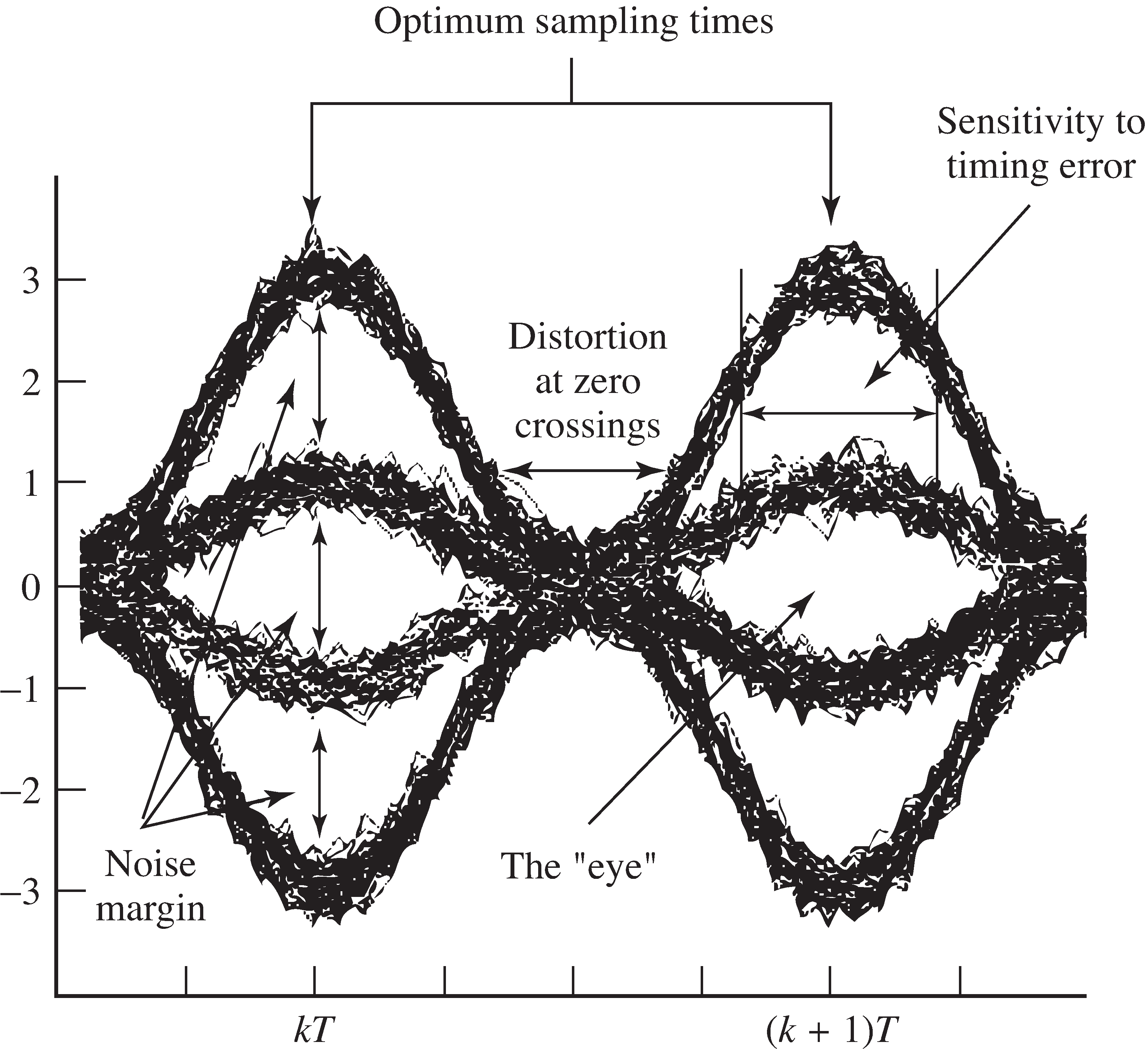Interpreting eye diagrams: A T-wide Hamming blip is used to pulse shape a 4-PAM data sequence.