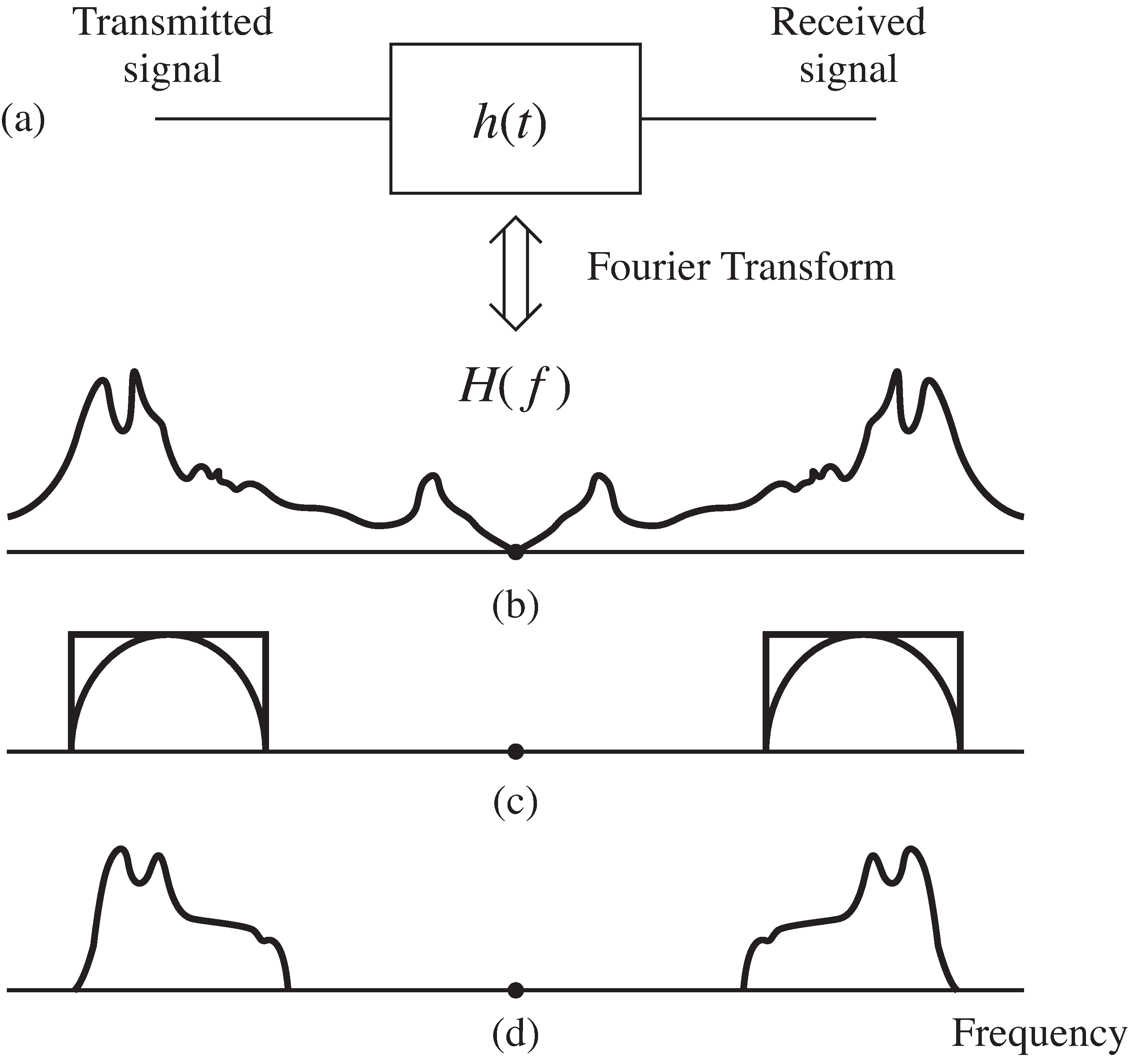 (a) The channel model Equation 4 as a filter. (b) The frequency response of the filter. (c) An idealized BPF and the spectrum of the signal. The product of (b) and (c) gives (d), the distorted spectrum at the receiver.