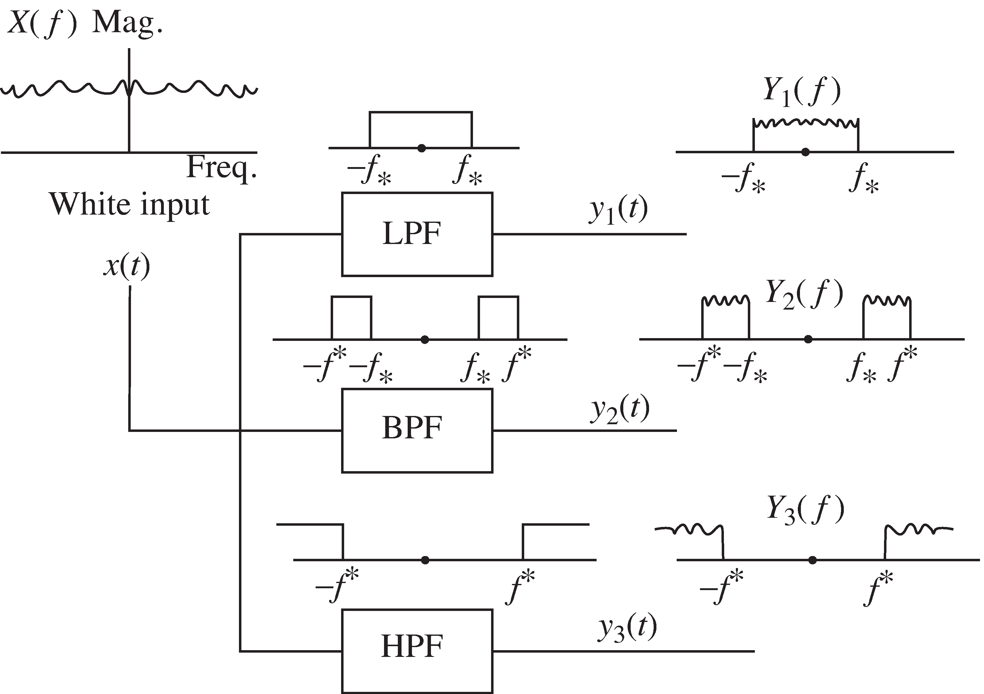 A White Signal Containing All Frequencies Is Ped Through Lowp Filter Lpf