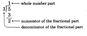 Long division. 5 divided by 3 is one, with a remainder of 2. 1 is the whole number part, 2 is the numerator of the fractional part, and 3 is the denominator of the fractional part.