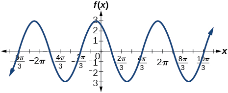 A graph of four periods of a function with a cosine parent function. Graphed from -4pi to 4pi. Range is [-3,3].