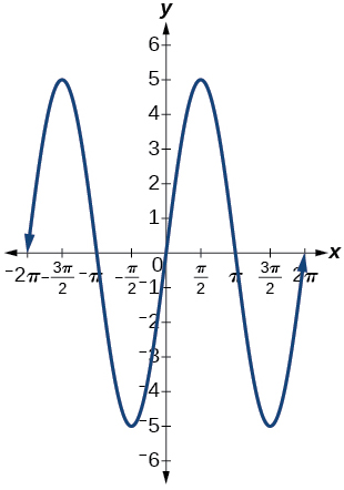 Two periods of a sine function, graphed over -2pi to 2pi. The range is [-5,5], amplitude of 5, period of 2pi.