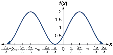 A graph of two periods of a cosine function, graphed over -7pi/3 to 5pi/3. Range is [0,2], Period is 2pi, amplitude is1.