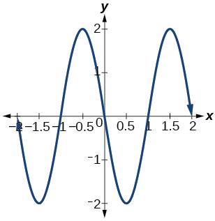 A graph of two periods of a sine function, graphed over -2 to 2. Range is [-2,2], period is 2, and amplitude is 2.