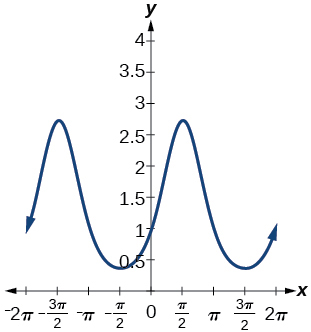 A graph of two periods of a sinusoidal function, The graph has a period of 2pi.