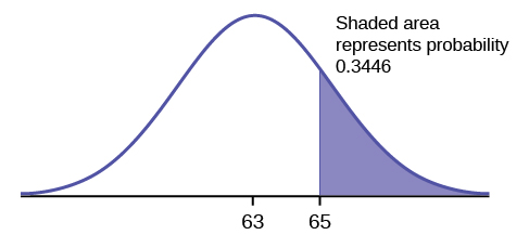 This is a normal distribution curve. The peak of the curve coincides with the point 63 on the horizontal axis. The point 65 is also labeled. A vertical line extends from point 65 to the curve. The probability area to the right of 65 is shaded; it is equal to 0.3446.