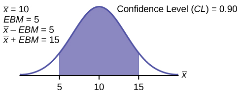 This is a normal distribution curve. The peak of the curve coincides with the point 10 on the horizontal axis. The points 5 and 15 are labeled on the axis. Vertical lines are drawn from these points to the curve, and the region between the lines is shaded. The shaded region has area equal to 0.90.