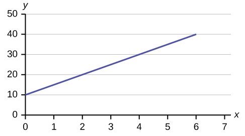 This is a graph of the equation y = 10 + 5x. The x-axis is labeled in intervals of 1 from 0 - 7; the y-axis is labeled in intervals of 10 from 0 - 50. The equation's graph is a line that crosses the y-axis at 10 and is sloped up and to the right, rising 5 units for every one unit of run.