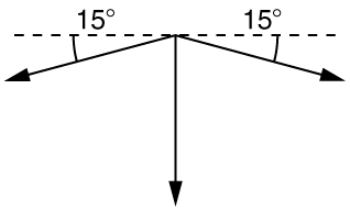 A horizontal dotted line with two vectors extending downward from the mid-point of the dotted line, both at angles of fifteen degrees. A third vector points straight downward from the intersection of the first two angles, bisecting them; it is perpendicular to the dotted line.