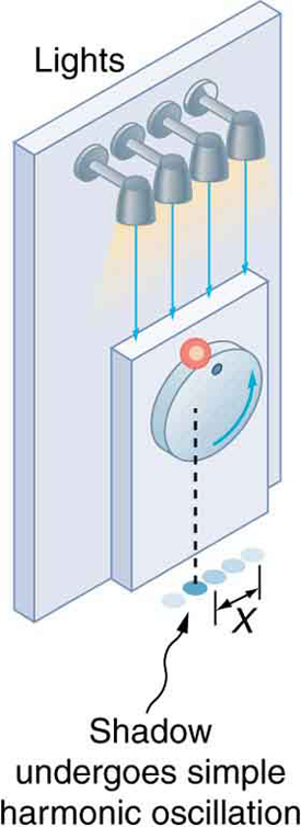 The given figure shows a vertical turntable with four floor projecting light bulbs at the top. A smaller sized rectangular bar is attached to this turntable at the bottom half, with a circular knob attached to it. A red colored small ball is rolling along the boundary of this knob in angular direction, and the lights falling through this ball are ball making shadows just under the knob on the floor. The middle shadow is the brightest and starts fading as we look through to the cornered shadow.