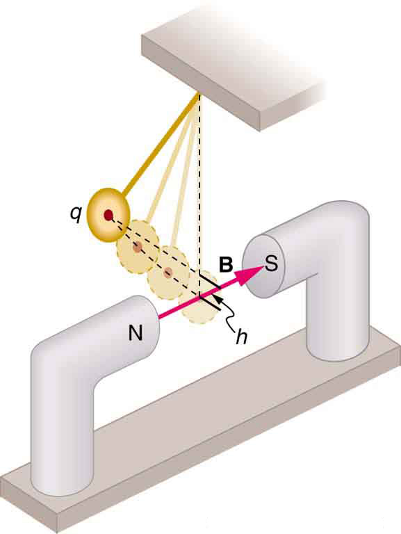 Diagram showing a pendulum swinging between the poles of a magnet. The magnetic field B runs from the north to the south pole.