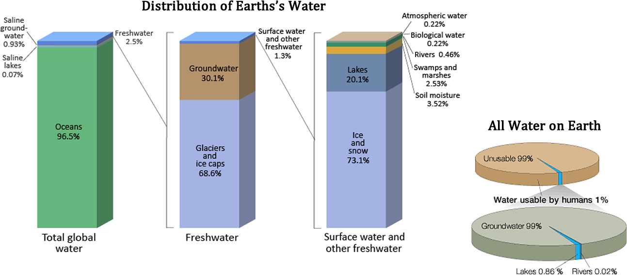 Barcharts of the distribution of water on Earth and Piecharts of the distribution of water on Earth.