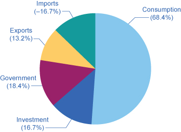 This pie chart shows the percentage of components of U.S. GDP on the demand side as follows: Consumption: 68.4% Investment: 16.7% Government: 18.4% Exports: 13.2% Imports: −16.7%