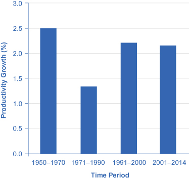 The chart shows productivity growth for various time periods. For 1950 to 1970 it was 2.5%; 1971 to 1990 was about 1.3%; 1991 to 2000 was 2.2%; and 2001 to 2014 was 2.1%.