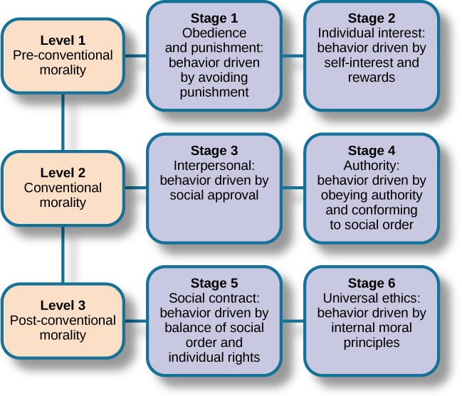 using the growth theories critically evaluate Video: human growth and development theories this lesson will give you an overview of the major human development theories you will briefly examine their strengths and weaknesses and meet a few.