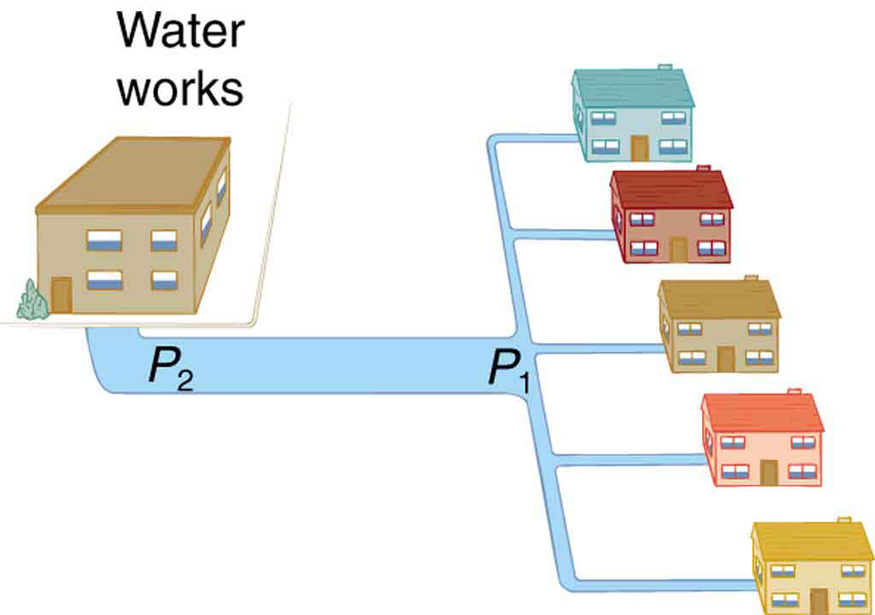 Figure shows the water distribution system from a water works to homes around that area. The pressure at the pipeline near the water works is shown to have a pressure P two and the pressure at the dividing point were the pipe line splits to corresponding houses the pressure is shown as P one.