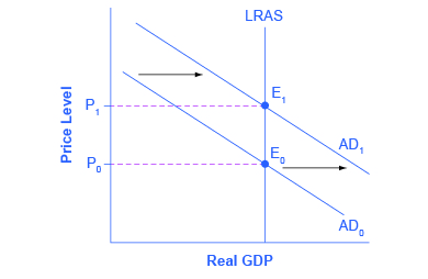 This graph shows the neo-classical view that in the long run, monetary policy only affects the price level, not output.