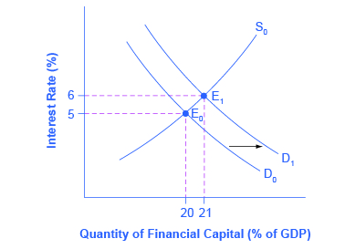 "The graph plots the downward-sloping demand and upward-sloping supply of financial capital. The y-axis is the interest rate (also known as the ""price"" of financial capital) and the x-axis shows the quantity of financial capital as a percentage of GDP. An increase in government borrowing increases the quantity of financial capital demanded at all interest rates. This is a rightward shift in the demand for financial capital. The graph shows that the equilibrium interest rate will rise."