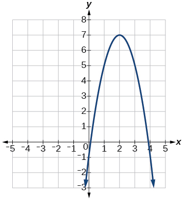Graph of a negative parabola with a vertex at (2, 7).