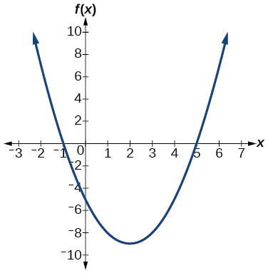 Graph of f(x)=x^2-4x-5.