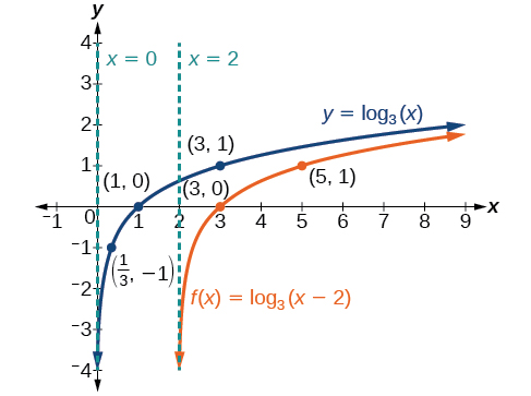 Graph of two functions. The parent function is y=log_3(x), with an asymptote at x=0 and labeled points at (1/3, -1), (1, 0), and (3, 1).The translation function f(x)=log_3(x-2) has an asymptote at x=2 and labeled points at (3, 0) and (5, 1).