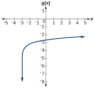 Graph of g(x)=log(7x+21)-4.