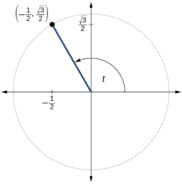 Graph of circle with angle of t inscribed. Point of (-1/2, square root of 3 over 2) is at intersection of terminal side of angle and edge of circle.
